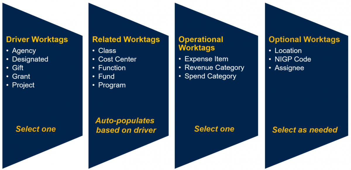 Diagram showing the 5 different types of driver worktags explained in the text above.