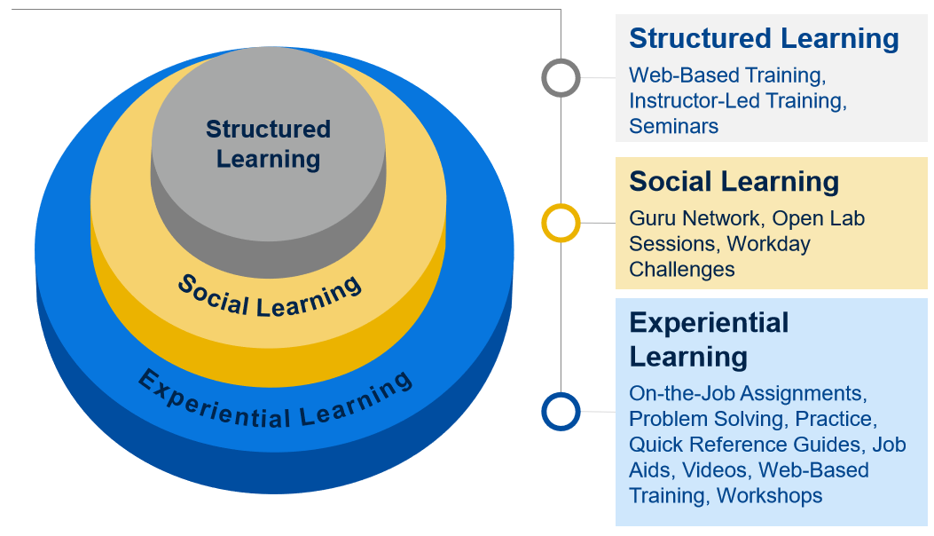 Image demonstrating how training is made up of structured learning, social learning, and experiential learning