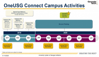 This image highlights the milestones of the OneUSG Connect Campus Activities