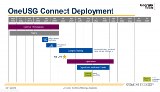 This image highlights the milestones of the OneUSG Connnect Deployment